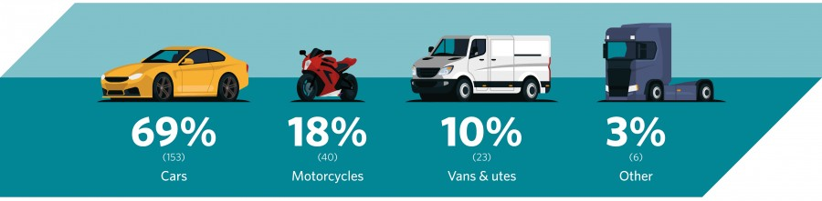 key facts distribution of vehicles